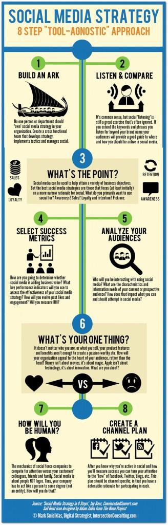 8-Step-Social-Media-Strategy