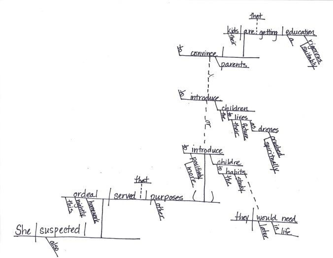 sentence diagram apr 1